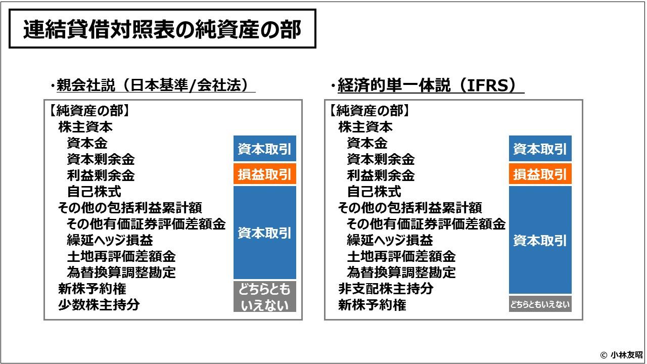 財務会計(入門編)連結貸借対照表の純資産の部
