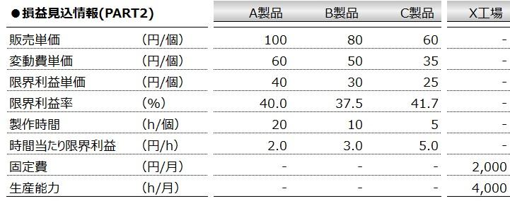 意思決定会計(入門編)損益見込情報(PART2)