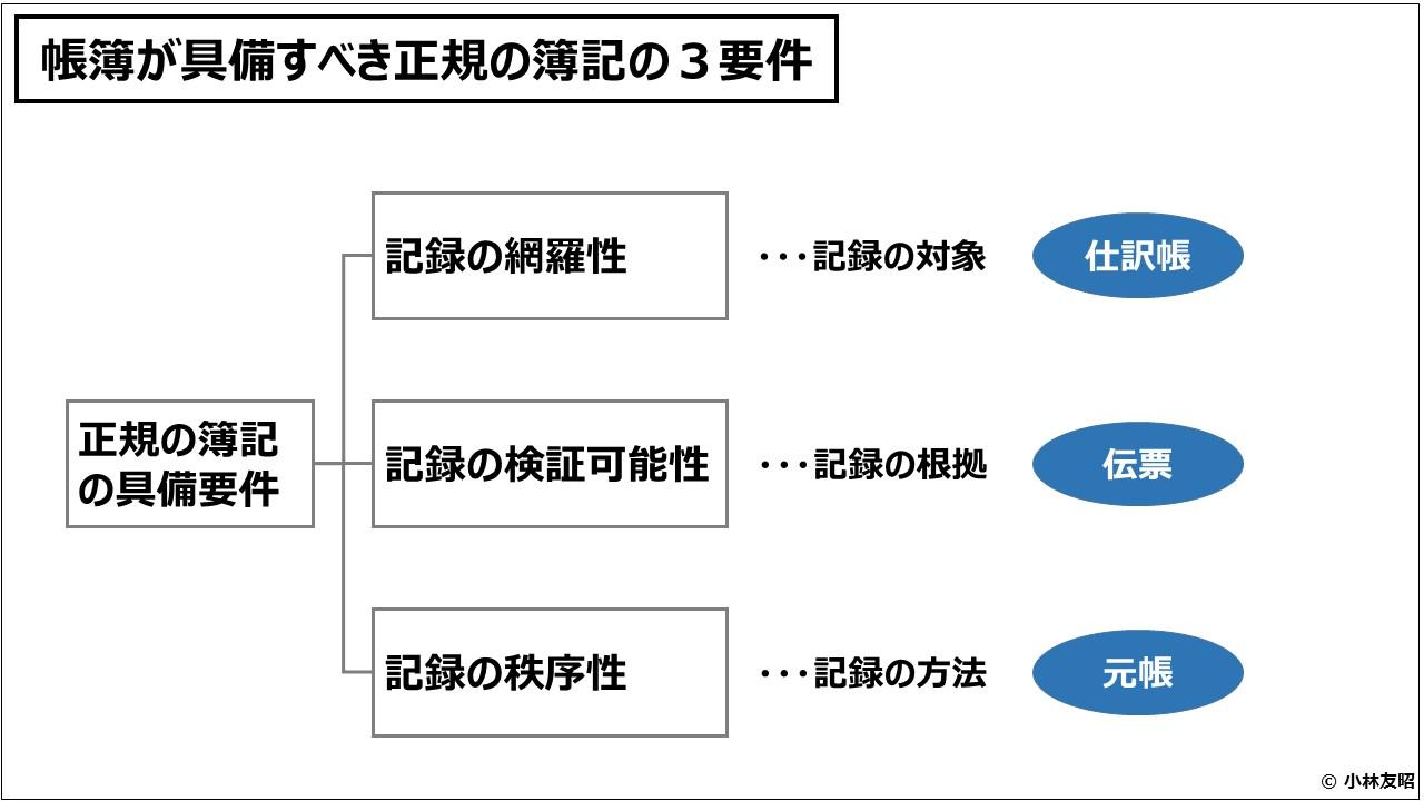 財務会計(入門編)帳簿が具備すべき正規の簿記の3要件