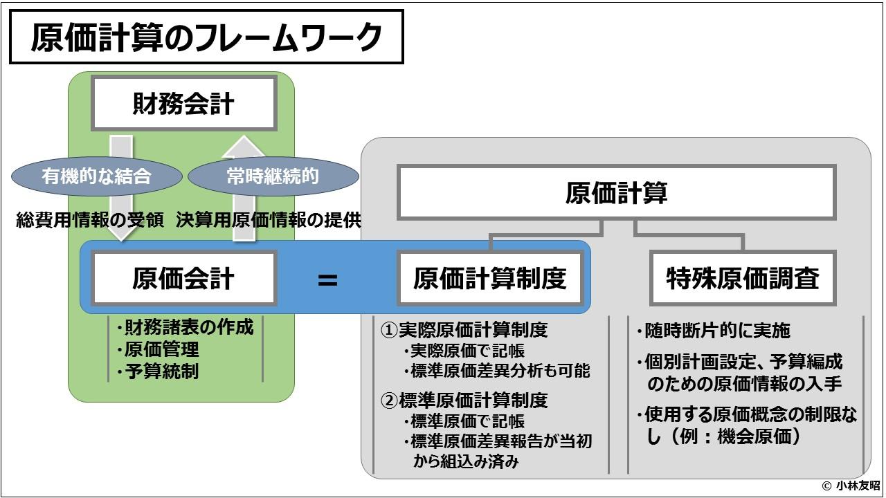 原価計算(入門編)原価計算のフレームワーク