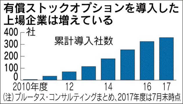 20171020_有償ストックオプションを導入した上場企業は増えている_日本経済新聞朝刊
