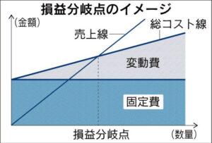 20171124_損益分岐点のイメージ_日本経済新聞夕刊