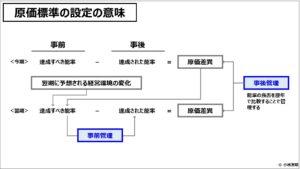 原価計算(入門編)原価標準の設定の意味