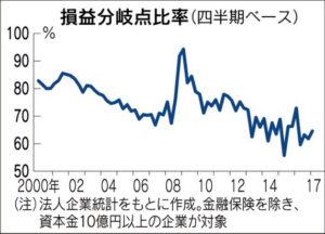 20171115_損益分岐点比率(四半期ベース)_日本経済新聞朝刊