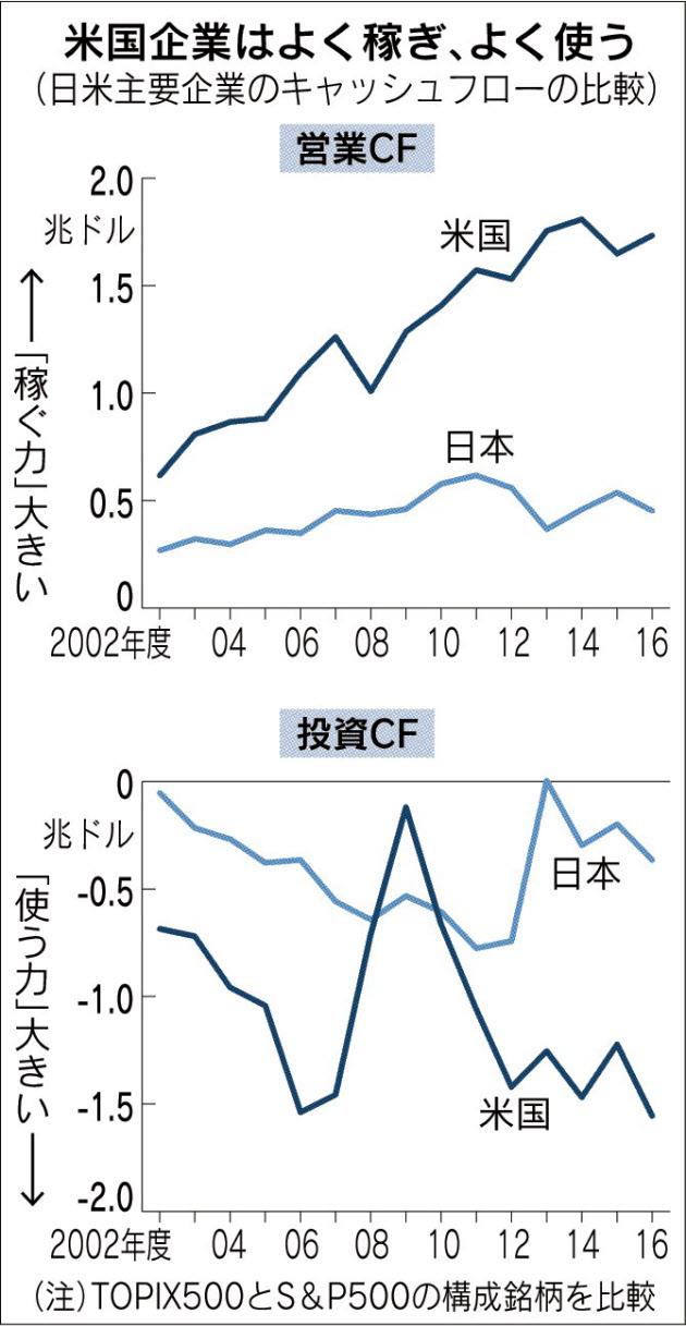 20171213_米国企業はよく稼ぎ、よく使う(日米主要企業のキャッシュフローの比較)_日本経済新聞朝刊