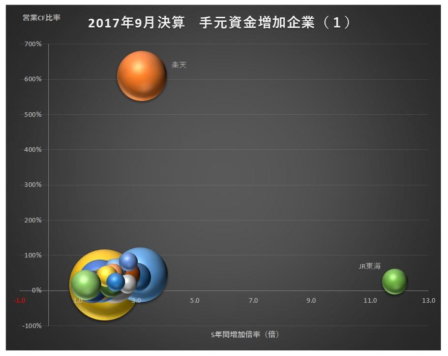 20171220_手元資金を増やした主な企業_グラフ1