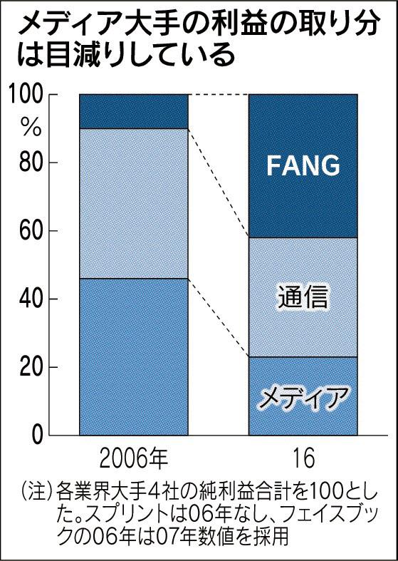 20171208_メディア大手の利益の取り分は目減りしている_日本経済新聞朝刊