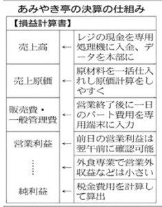 20171220_あみやき亭の決算の仕組み_日本経済新聞朝刊