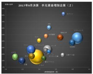20171220_手元資金を増やした主な企業_グラフ2
