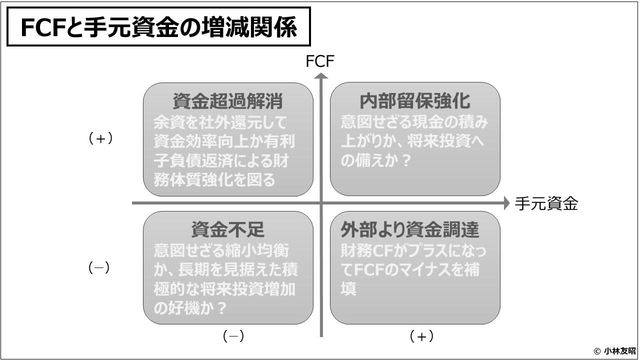 経営管理会計トピック_FCFと手元資金の増減関係