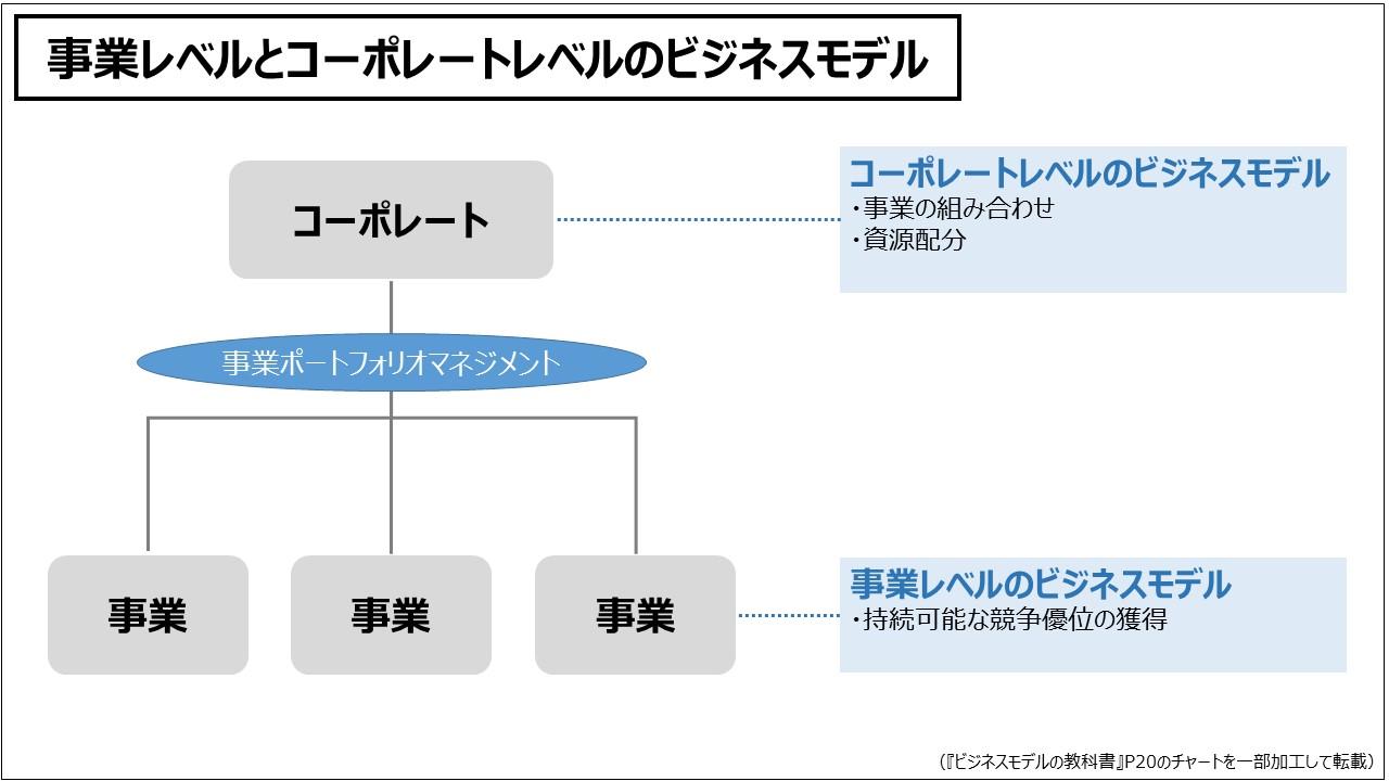 ビジネスモデル(入門編)事業レベルとコーポレートレベルのビジネスモデル