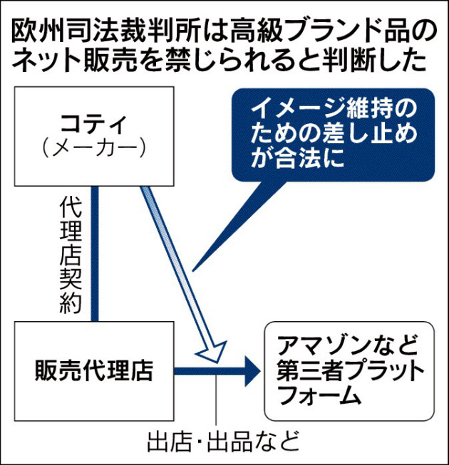 20171225_欧州司法裁判所は高級ブランド品のネット販売を禁じられると判断した_日本経済新聞朝刊