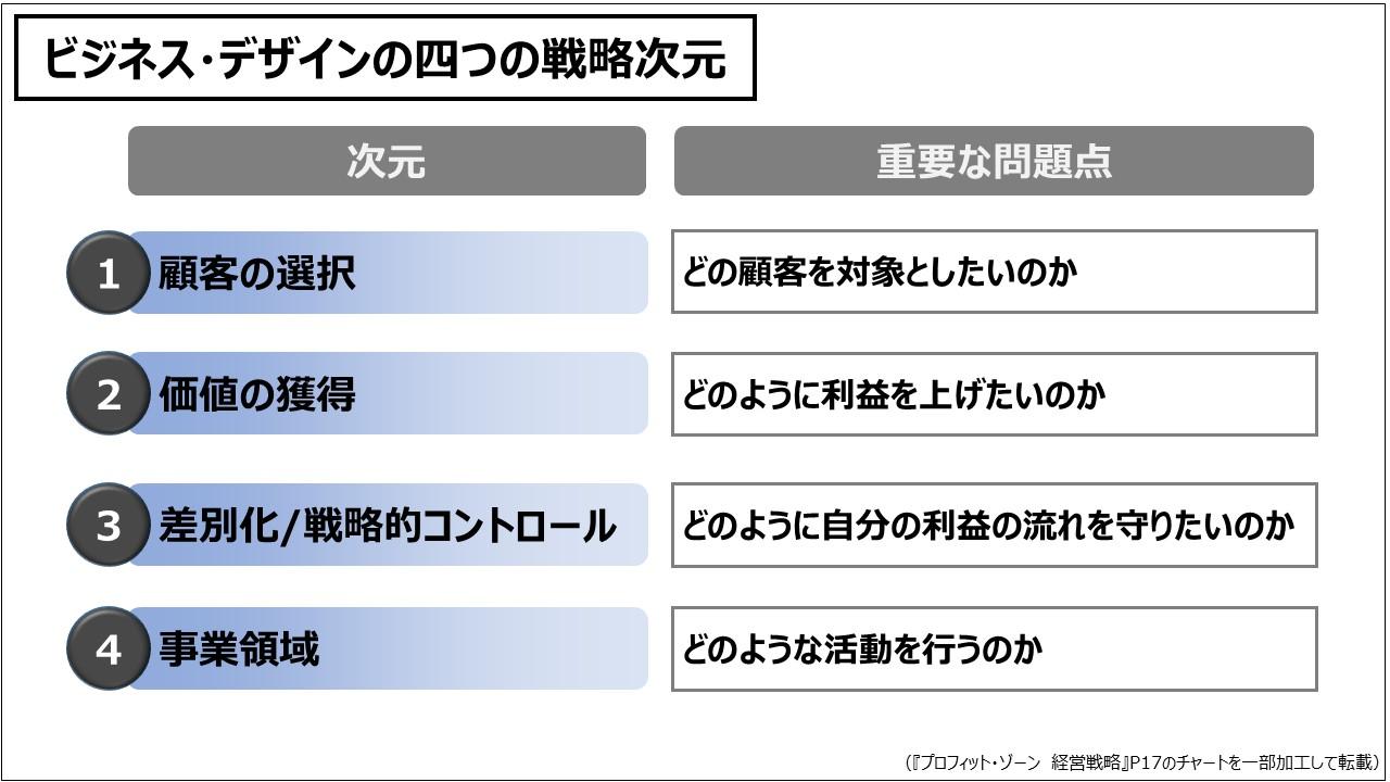 ビジネスモデル(入門編)ビジネス・デザインの四つの戦略次元