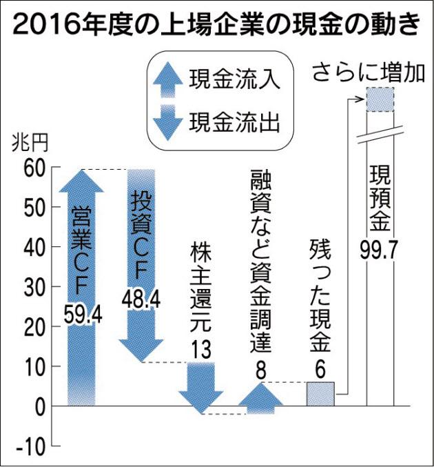 20171209_2016年度の上場企業の現金の動き_日本経済新聞朝刊