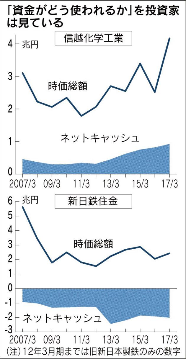 20171214_「資金がどう使われているか」を投資家は見ている_日本経済新聞朝刊