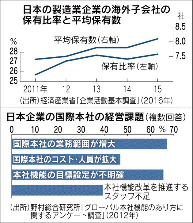 20171216_日本の製造業企業の海外子会社の保有比率と平均保有数_日本経済新聞朝刊