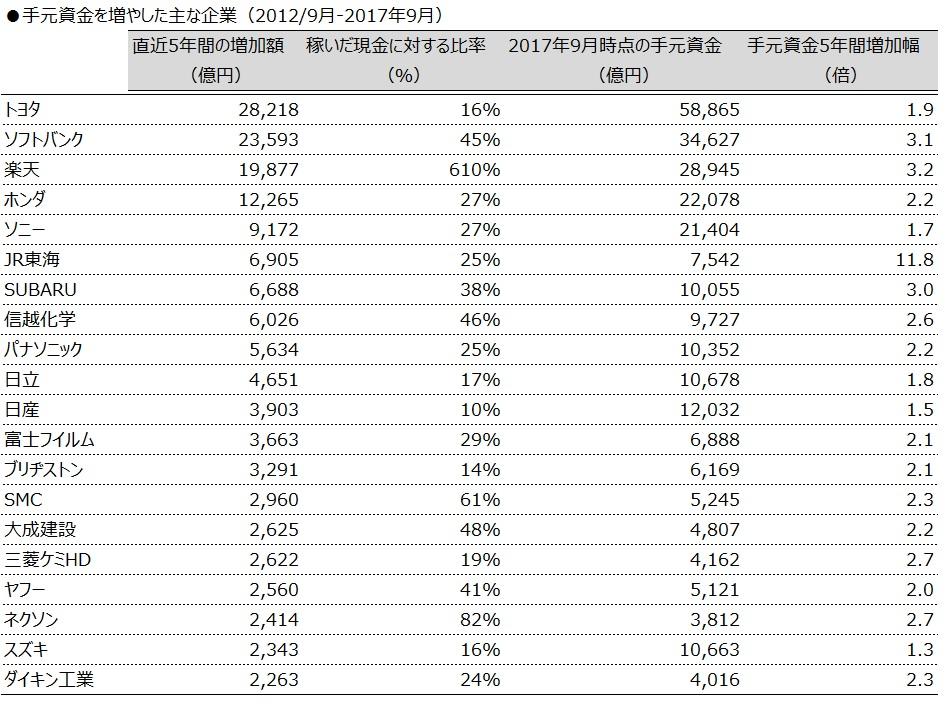 20171220_手元資金を増やした主な企業_表