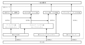 20171225_あみやき亭_事業系統図_2017年3月期_決算短信