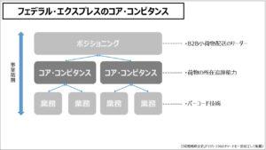 経営戦略(基礎編)フェデラル・エクスプレスのコア・コンピタンス