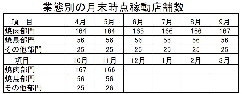 20171225_あみやき亭_業態別の月末時点稼働店舗数_月次速報