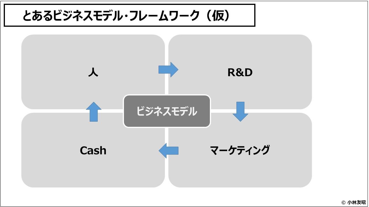 ビジネスモデル(入門編)とあるビジネスモデル・フレームワーク(仮)