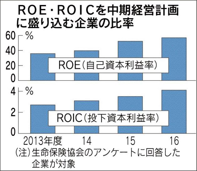 20171208_ROE・ROICを中期経営計画に盛り込む企業の比率_日本経済新聞朝刊