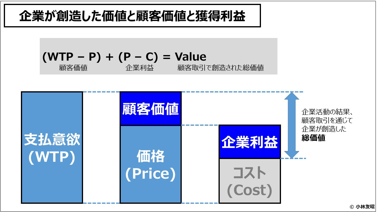 ビジネスモデル(入門編)企業が創造した価値と顧客価値と獲得利益
