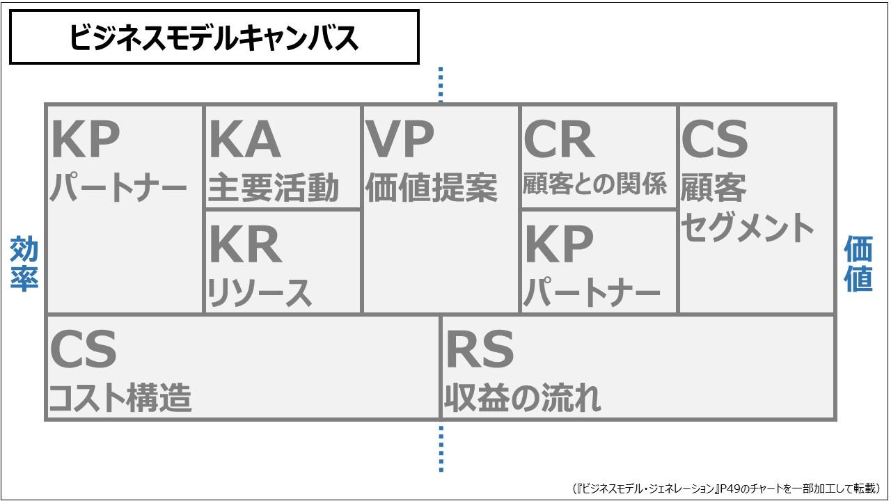 ビジネスモデル(入門編)ビジネスモデルキャンバス