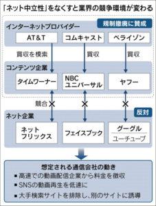 20171123_「ネット中立性」をなくすと業界の競争環境が変わる_日本経済新聞朝刊