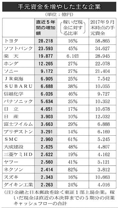 20171122_手元資金を増やした主な企業_日本経済新聞朝刊