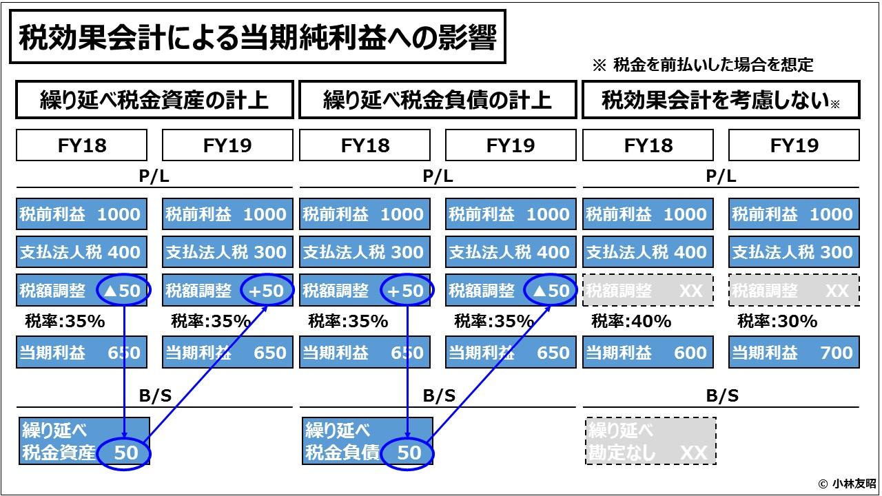 経営管理会計トピック_税効果会計による当期純利益への影響