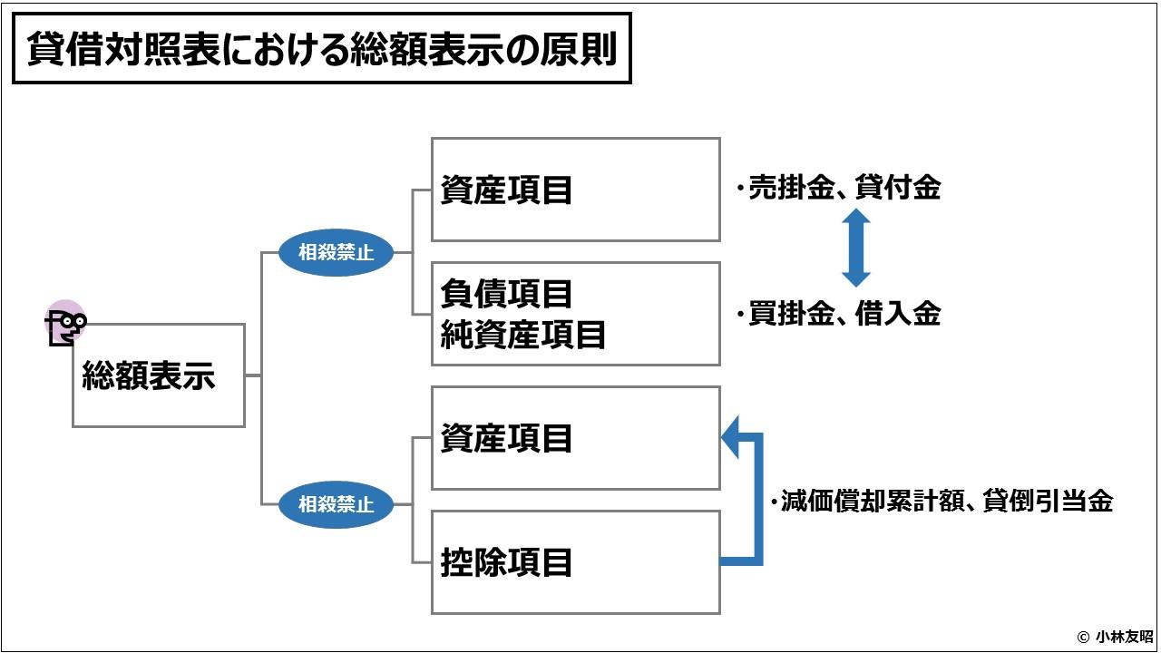 財務会計(入門編)貸借対照表における総額表示の原則