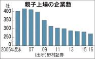 20170706_親子上場の企業数_日本経済新聞朝刊