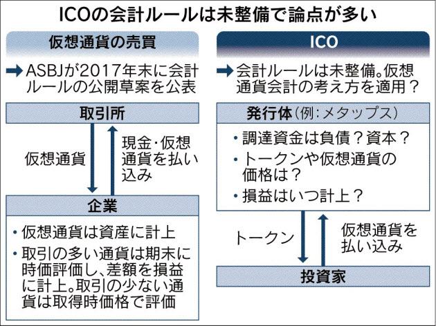 20180117_ICOの会計ルールは未整備で論点が多い_日本経済新聞朝刊