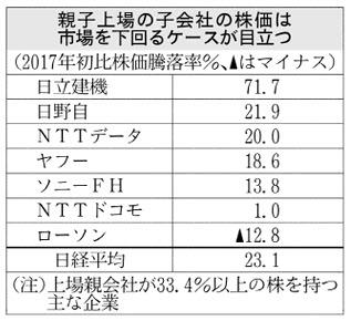 20180124_親子上場の子会社の株価は市場を下回るケースが目立つ_日本経済新聞朝刊