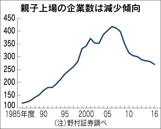20180124_親子上場の企業数は減少傾向_日本経済新聞朝刊
