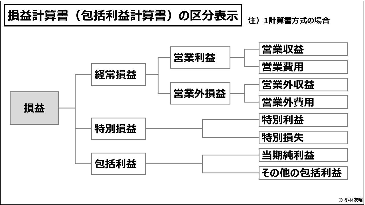 財務会計(入門編)損益計算書(包括利益計算書)の区分表示