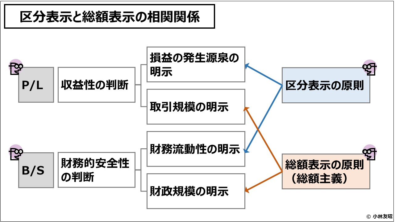 財務会計(入門編)区分表示と総額表示の相関関係