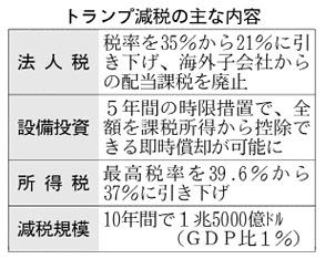 20180119_トランプ減税の主な内容_日本経済新聞朝刊