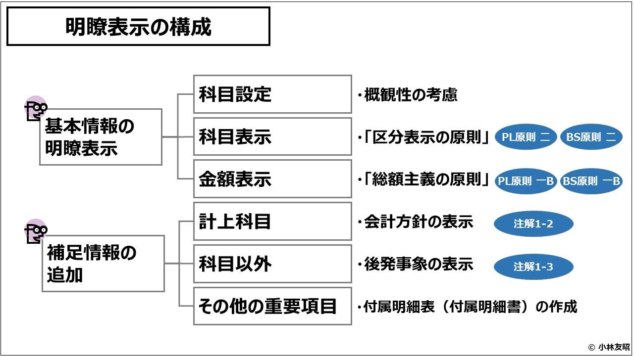 財務会計(入門編)明瞭表示の構成