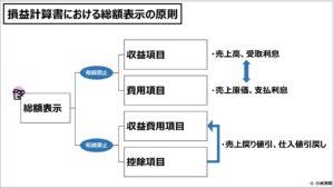 財務会計(入門編)損益計算書における総額表示の原則