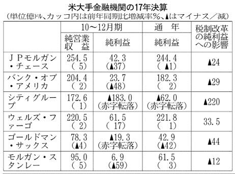 20180119_米大手金融機関の17年決算_日本経済新聞朝刊