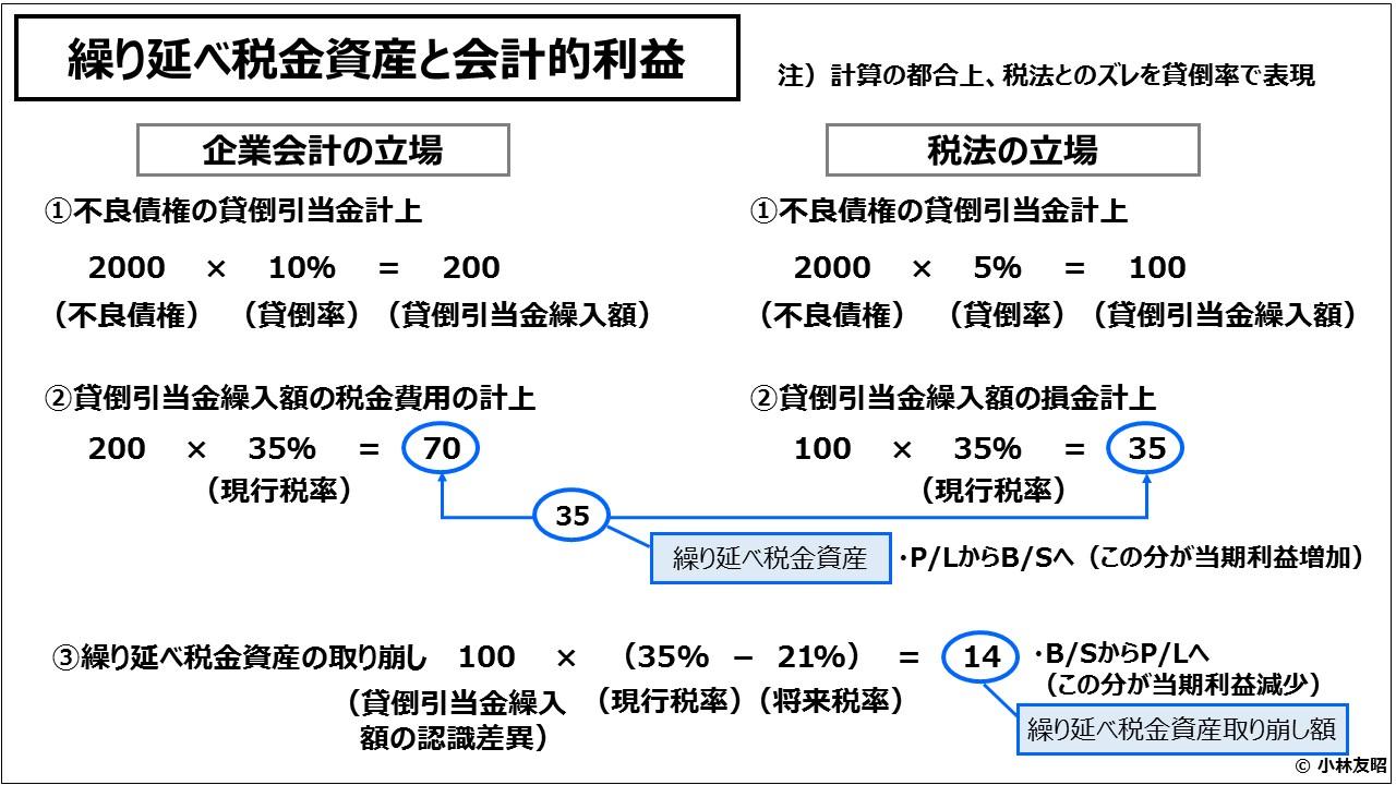 経営管理会計トピック_繰り延べ税金資産と会計的利益