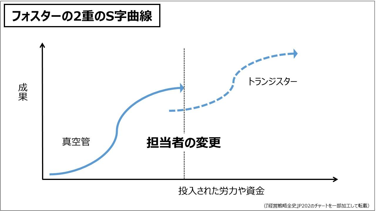 経営戦略(基礎編)フォスターの2重のS字曲線