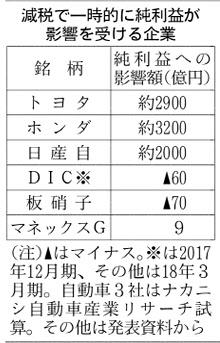 20180120_減税で一時的に純利益が影響を受ける企業_日本経済新聞朝刊