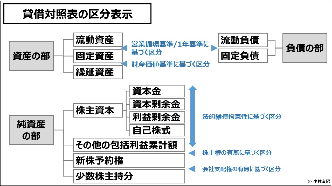 財務会計(入門編)貸借対照表の区分表示