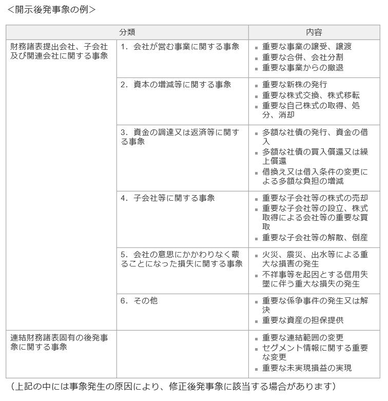 20180107_開示後発事象の例