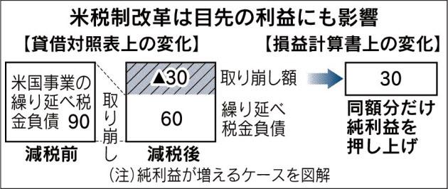 20180120_米税制改革は目先の利益にも影響_日本経済新聞朝刊