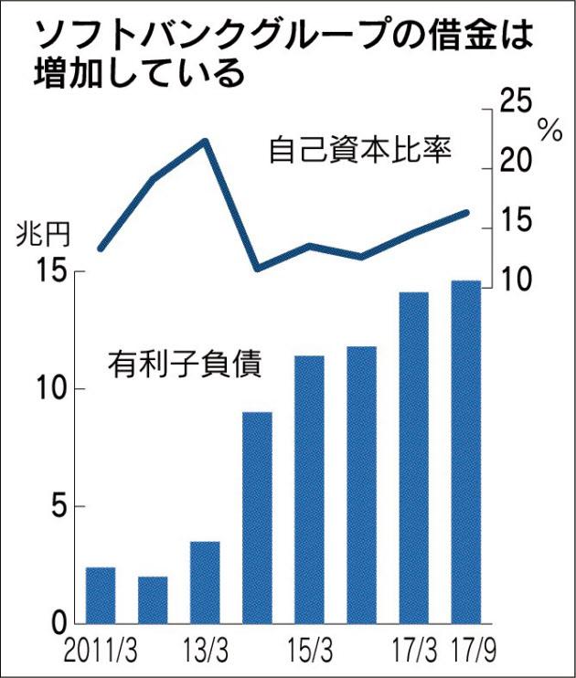 20180116_ソフトバンクグループの借金は増加している_日本経済新聞朝刊