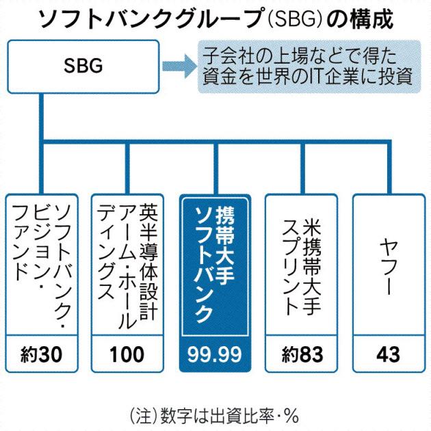 20180115_ソフトバンクグループ(SBG)の構成_日本経済新聞朝刊
